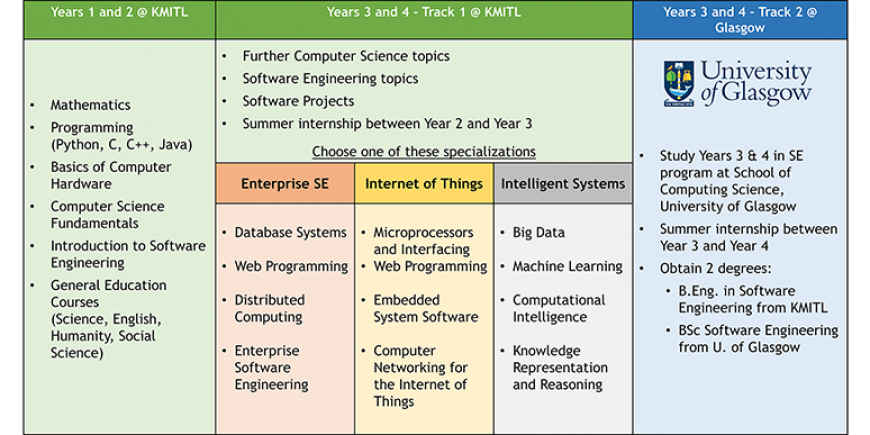 New 2017 Software Engineering Curriculum